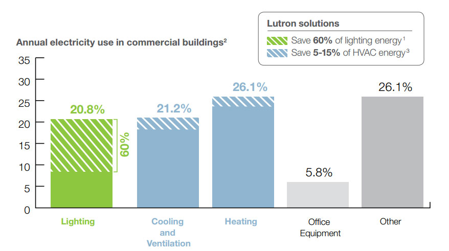 According to statistics, the annual electricity use in commercial buildings is approx. 20% for lighting, 21% for cooling and ventilation, 26% for heating, 5% for office equipment, and 26% on other things.