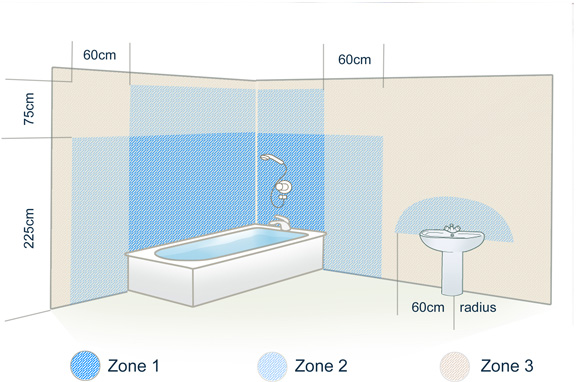 Bathroom Zones Lighting bathroom lighting zone guide | home decoration club