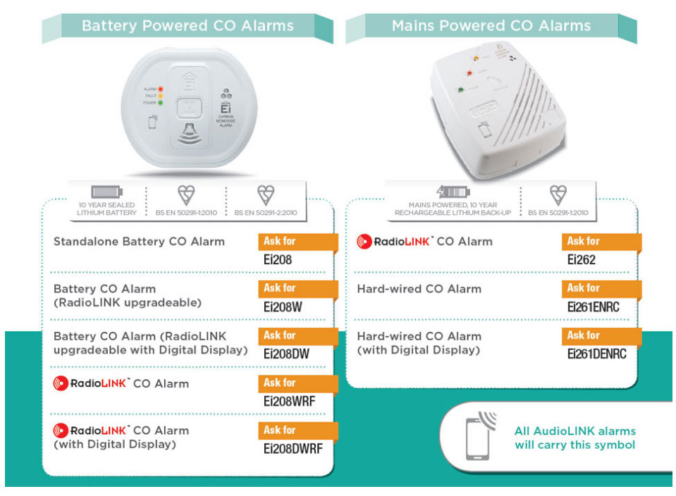 Ei Electronics Aico has a wide range of battery powered CO Alarms (10 year sealed Lithium battery, BS EN 50291-1:2010, BS EN 50291-2:2010) and Mains Powered CO Alarms (mains powered with 10 year rechargeable Lithium battery back-up, BS EN 50291-1:2010) that use the AudioLINK technology.