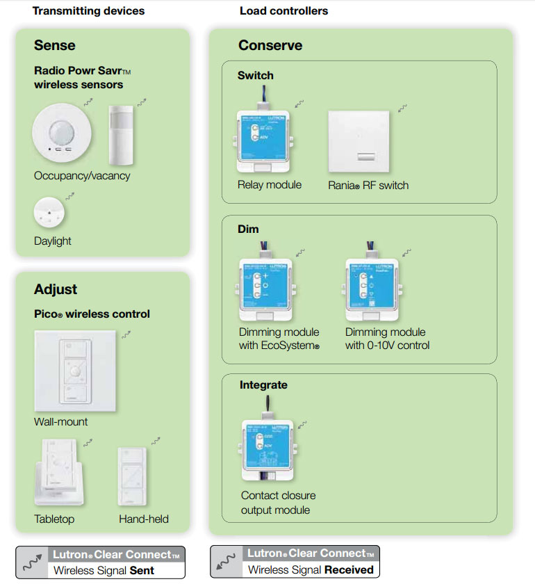 What is Lutron Energi TriPak and Why should we Use it?